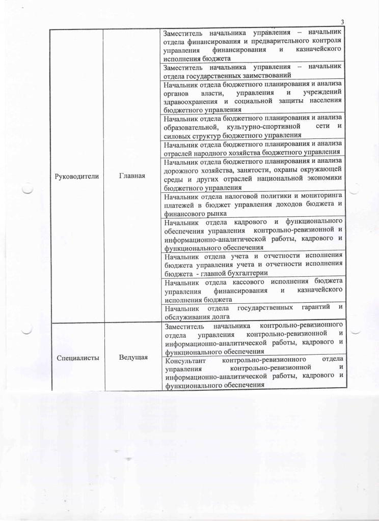 Перечень должностей, замещение которых , замещение которых связанно с коррупционными рисками